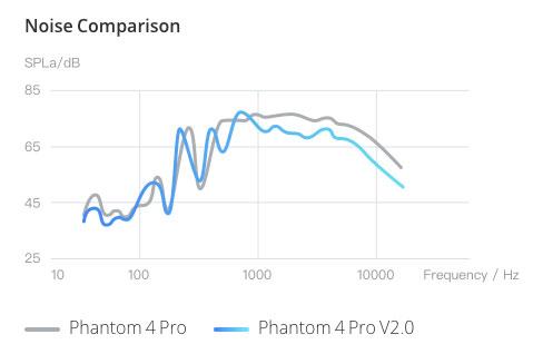 DJI Phantom 4 PRO+ V2.0