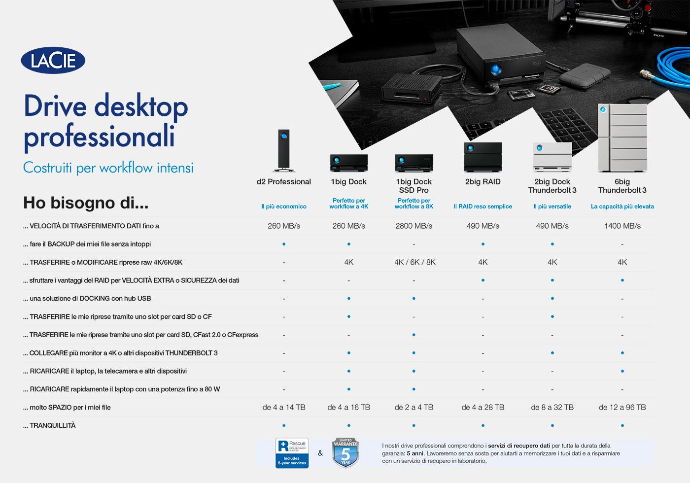 lacie drive desktop professionali